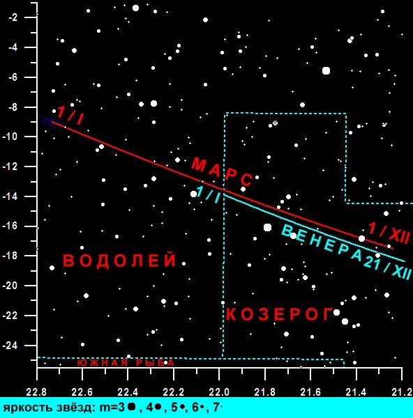 видимость планет в декабре 2015